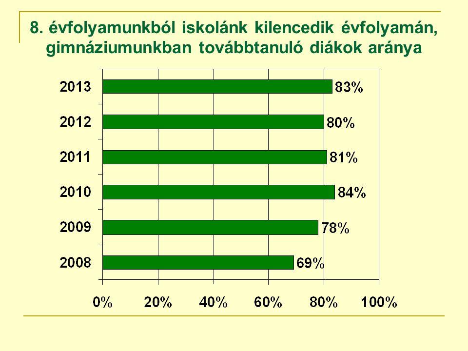 8. évfolyamunkból iskolánk kilencedik évfolyamán, gimnáziumunkban továbbtanuló diákok aránya