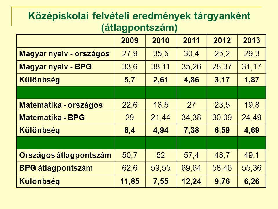 Középiskolai felvételi eredmények tárgyanként (átlagpontszám) 20092010201120122013 Magyar nyelv - országos27,935,530,425,229,3 Magyar nyelv - BPG33,63