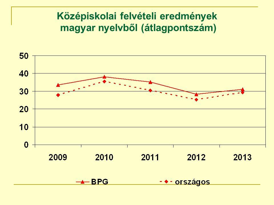 Középiskolai felvételi eredmények magyar nyelvből (átlagpontszám)