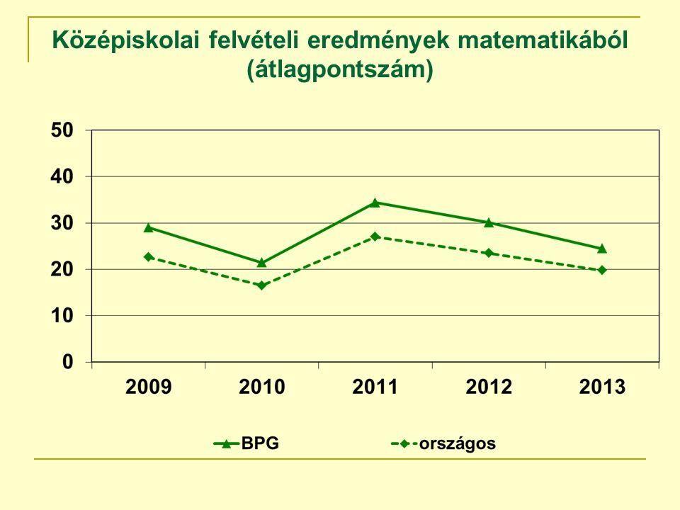 Középiskolai felvételi eredmények matematikából (átlagpontszám)