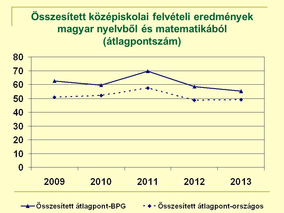 Összesített középiskolai felvételi eredmények magyar nyelvből és matematikából (átlagpontszám)