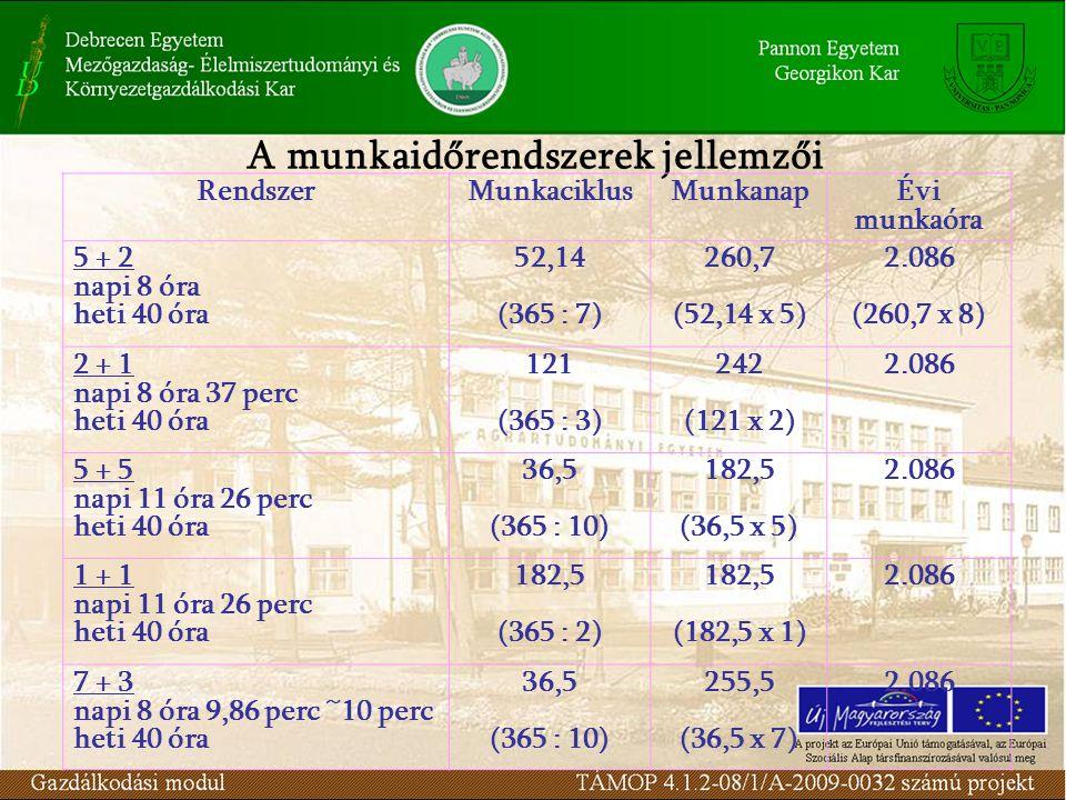A munkaidőrendszerek jellemzői RendszerMunkaciklusMunkanap Évi munkaóra 5 + 2 napi 8 óra heti 40 óra 52,14 (365 : 7) 260,7 (52,14 x 5) 2.086 (260,7 x