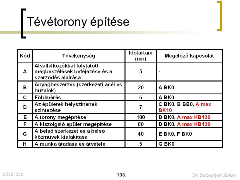 2010. ősz Dr. Sebestyén Zoltán 105. Tévétorony építése
