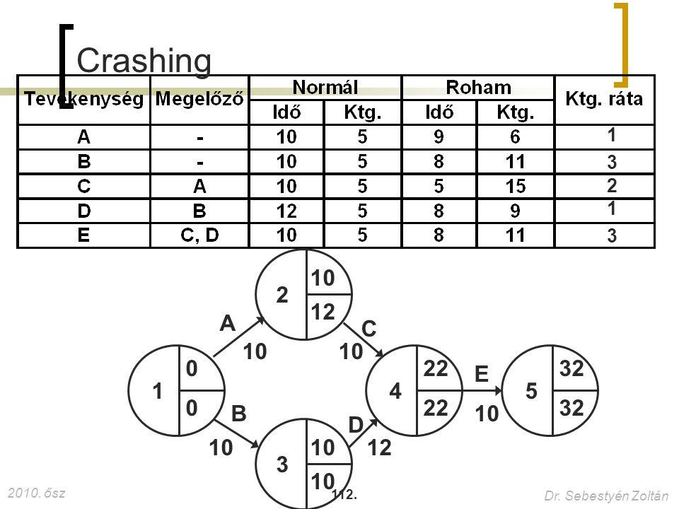 2010. ősz Dr. Sebestyén Zoltán 112. Crashing 1 1 2 3 0 0 10 12 22 32 10 3 1 2 3 45 A B C D E 12 10