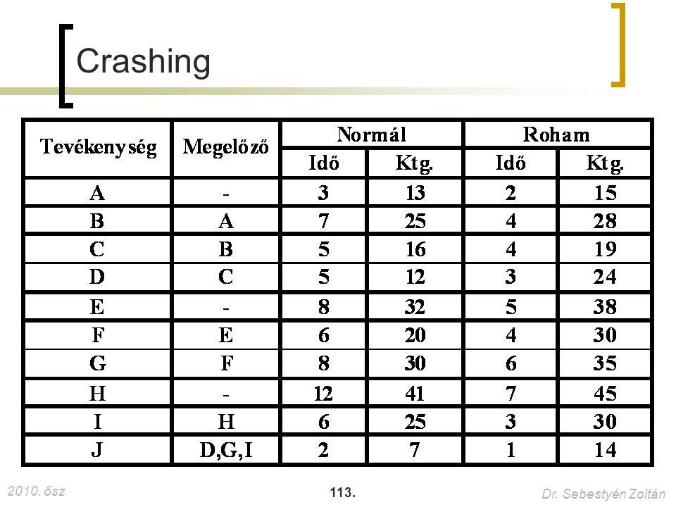 2010. ősz Dr. Sebestyén Zoltán 113. Crashing