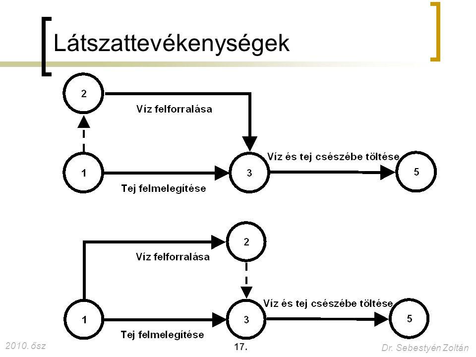 2010. ősz Dr. Sebestyén Zoltán 17. Látszattevékenységek
