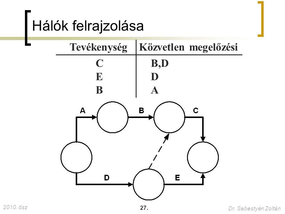 2010.ősz Dr. Sebestyén Zoltán 27.