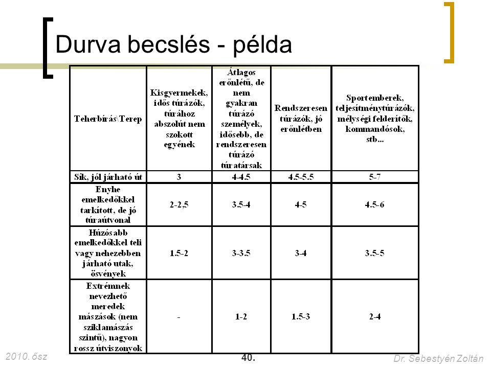 2010. ősz Dr. Sebestyén Zoltán 40. Durva becslés - példa