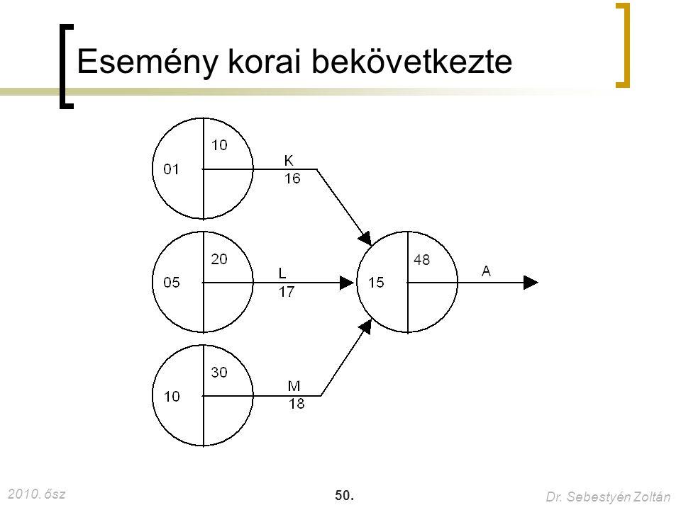 2010. ősz Dr. Sebestyén Zoltán 50. Esemény korai bekövetkezte 48 37.