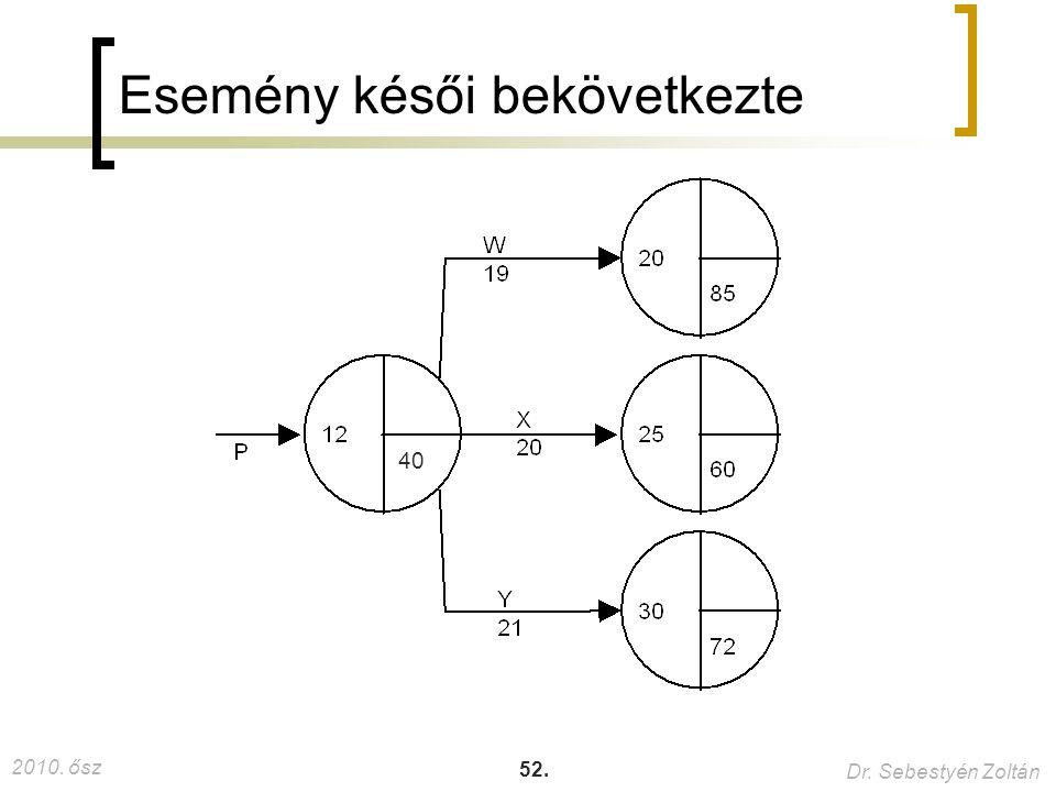 2010. ősz Dr. Sebestyén Zoltán 52. Esemény késői bekövetkezte 40 37.