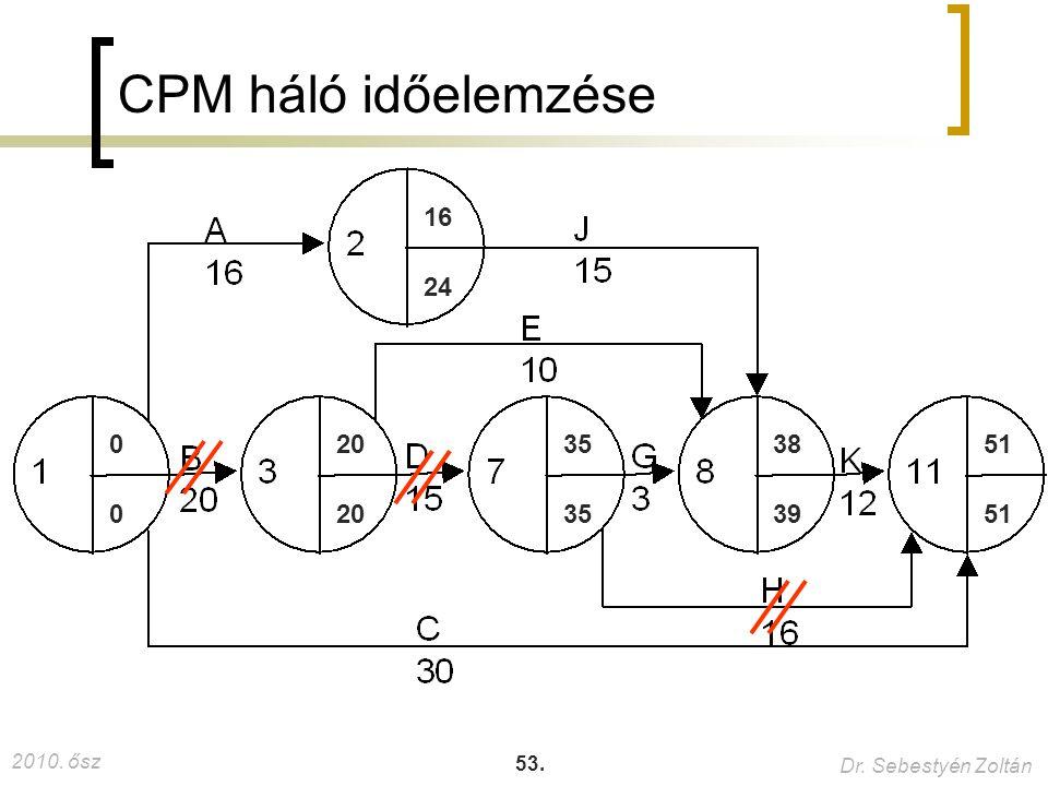 2010. ősz Dr. Sebestyén Zoltán 53. CPM háló időelemzése 35 20 0 0 39 38 51 24 16 61.