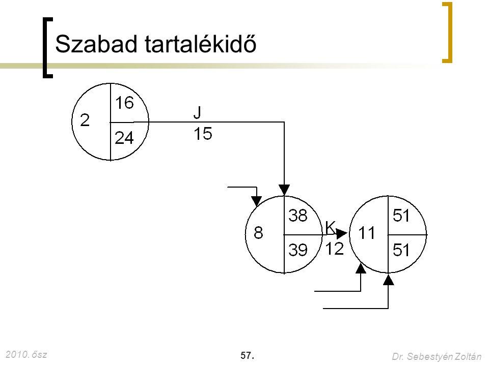 2010. ősz Dr. Sebestyén Zoltán 57. Szabad tartalékidő 40.