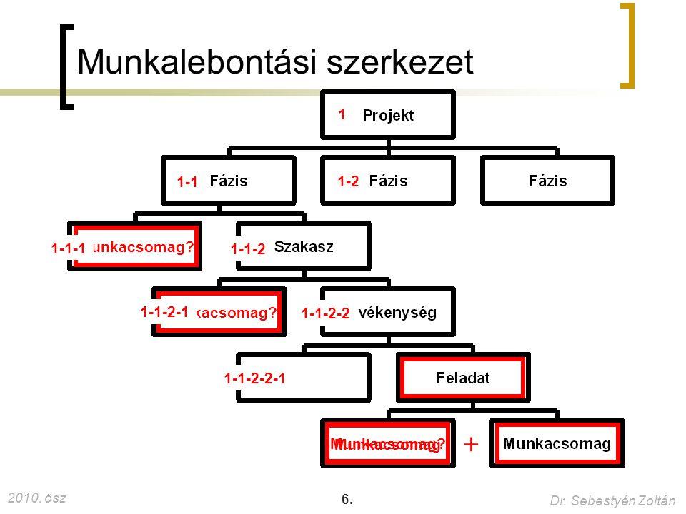 2010.ősz Dr. Sebestyén Zoltán 6. Munkalebontási szerkezet Munkacsomag + Munkacsomag.