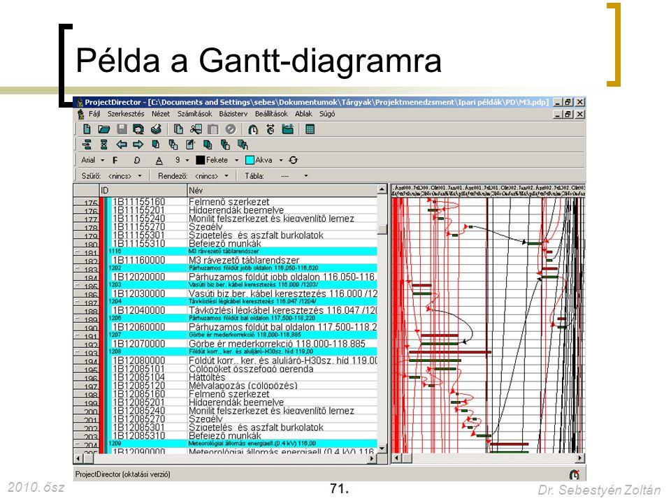 2010. ősz Dr. Sebestyén Zoltán 71. Példa a Gantt-diagramra