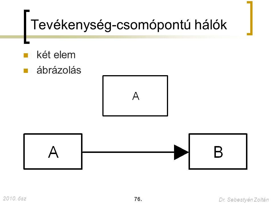2010. ősz Dr. Sebestyén Zoltán 76. Tevékenység-csomópontú hálók két elem ábrázolás