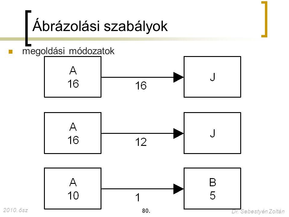 2010. ősz Dr. Sebestyén Zoltán 80. Ábrázolási szabályok megoldási módozatok