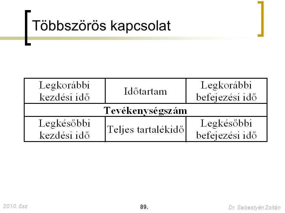 2010. ősz Dr. Sebestyén Zoltán 89. Többszörös kapcsolat