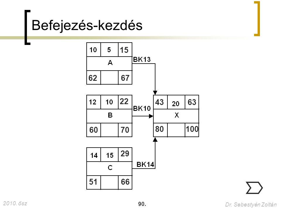 2010. ősz Dr. Sebestyén Zoltán 90. 100 Befejezés-kezdés 6267 15 6070 22 5166 29 80 4363