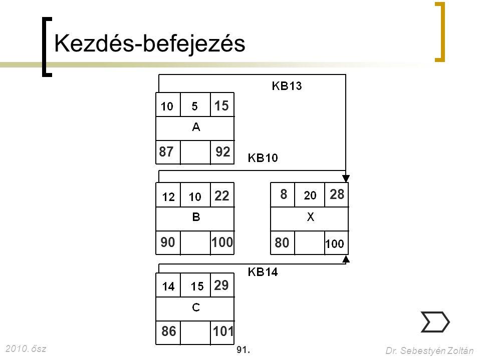 2010. ősz Dr. Sebestyén Zoltán 91. Kezdés-befejezés 8792 15 90100 22 86101 29 80 828 46. és 62.