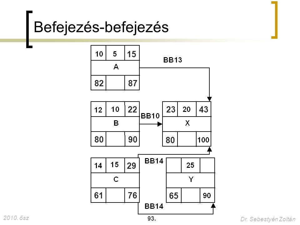 2010. ősz Dr. Sebestyén Zoltán 93. Befejezés-befejezés 8287 15 8090 22 6176 29 80 2343 65