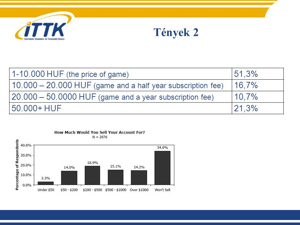 Tények 2 1-10.000 HUF (the price of game) 51,3% 10.000 – 20.000 HUF (game and a half year subscription fee) 16,7% 20.000 – 50.0000 HUF (game and a year subscription fee) 10,7% 50.000+ HUF21,3%