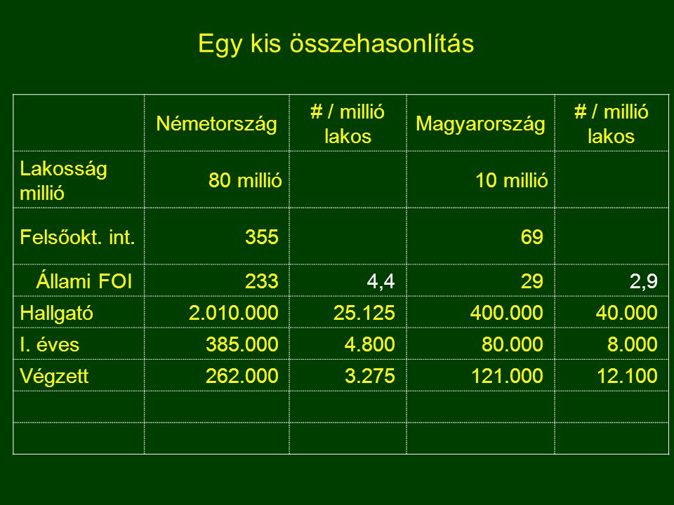 Egy kis összehasonlítás Németország # / millió lakos Magyarország # / millió lakos Lakosság millió 80 millió10 millió Felsőokt.