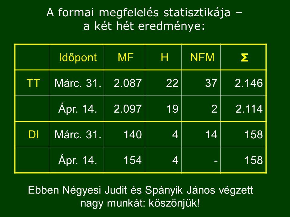 A formai megfelelés statisztikája – a két hét eredménye: IdőpontMFHNFM Σ TTMárc.