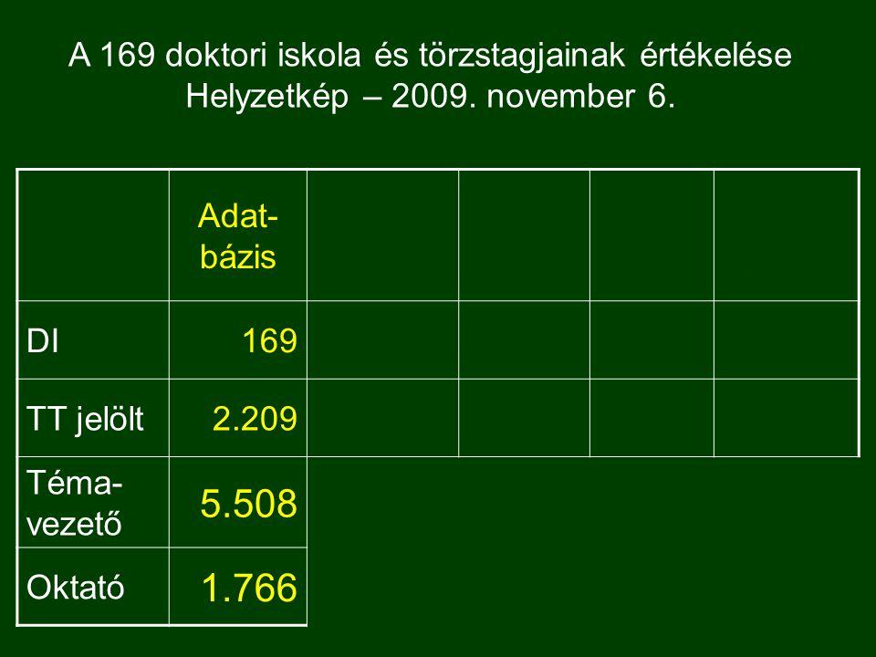 Adat- bázis Még nincs döntés DI169 TT jelölt2.209 Téma- vezető 5.508 Oktató 1.766 A 169 doktori iskola és törzstagjainak értékelése Helyzetkép – 2009.