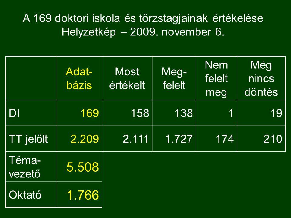 Adat- bázis Most értékelt Meg- felelt Nem felelt meg Még nincs döntés DI169158138119 TT jelölt2.2092.1111.727174210 Téma- vezető 5.508 Oktató 1.766 A 169 doktori iskola és törzstagjainak értékelése Helyzetkép – 2009.