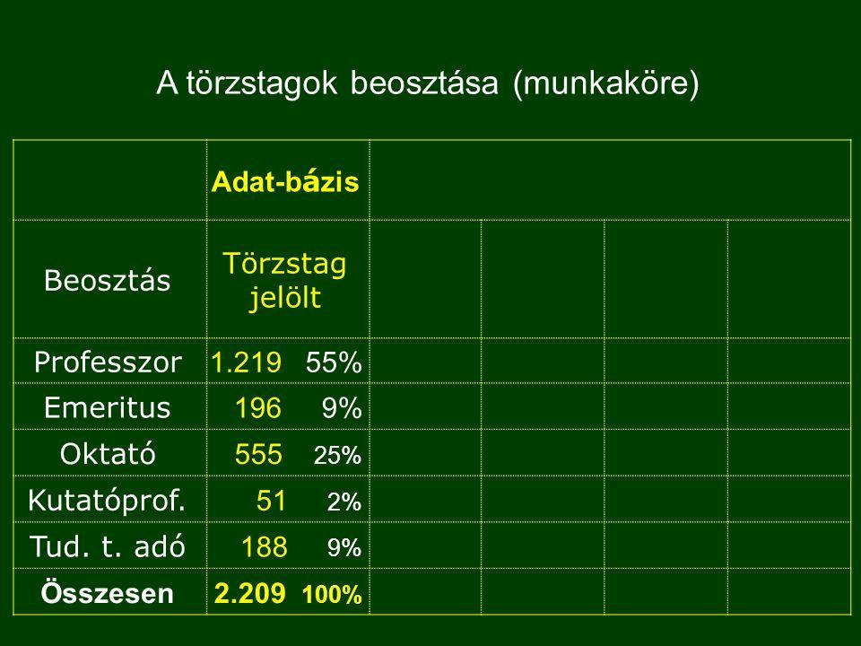 Adat-b á zis Beosztás Törzstag jelölt Professzor 1.219 55% Emeritus 196 9% Oktató 555 25% Kutatóprof.