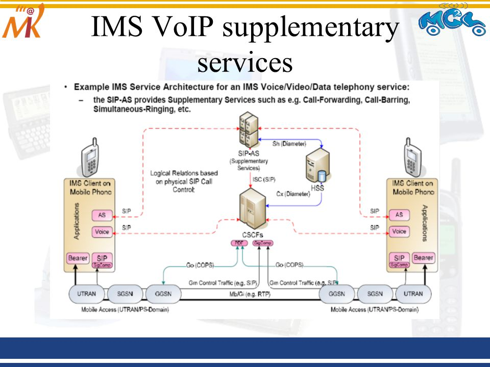 IMS VoIP supplementary services