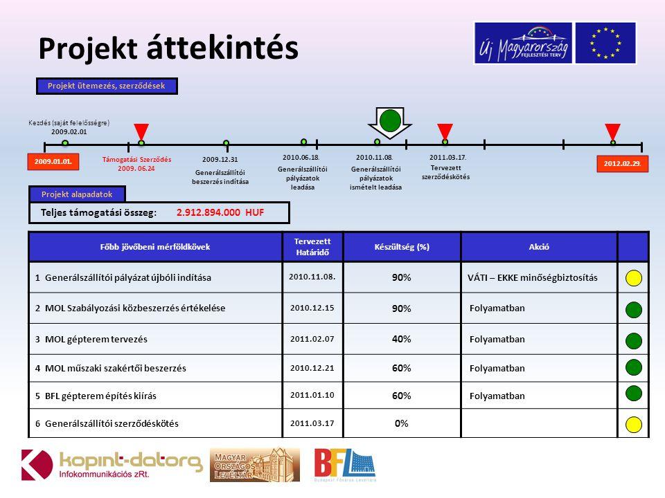 Projekt szervezet PFB PIBProjektigazgató Tervezői és Szakmai Munkacsoport Szabályozás Munkacsoport Infrastruktúra Munkacsoport Pénzügyi Munkacsoport Marketing Munkacsoport Fenntarthatósági Munkacsoport Külső Minőségbiztosító (Kürt)