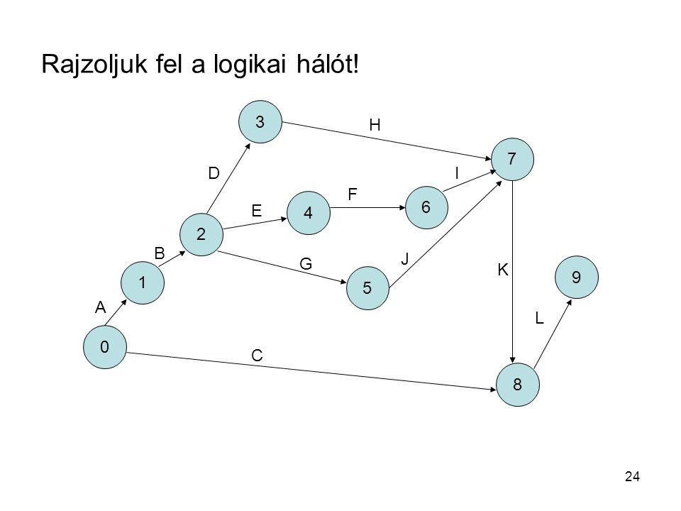 24 Rajzoljuk fel a logikai hálót! 1 2 3 4 5 6 7 8 9 0 A B C D E F G H I J K L