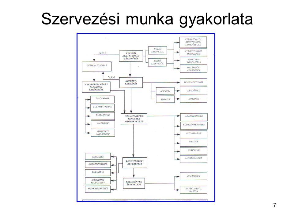 8 A szervezési munka szakaszai 1.Vezetői elhatározás, célkitűzés 2.