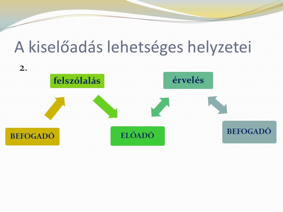 A kiselőadás lehetséges helyzetei 2. BEFOGADÓ felszólalás ELŐADÓ érvelés BEFOGADÓ
