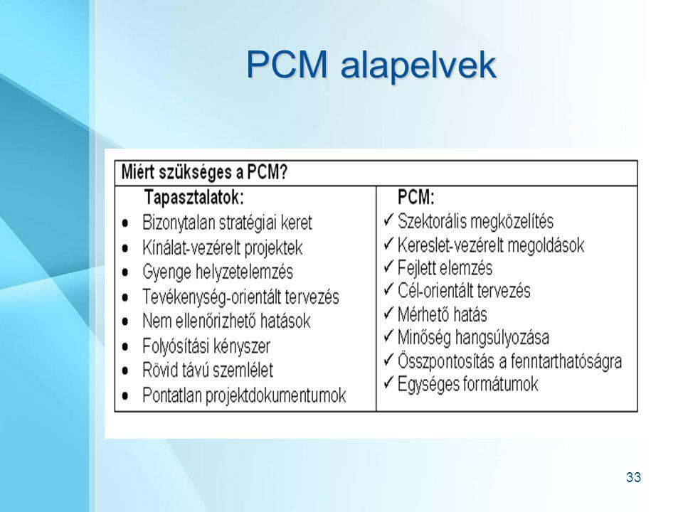 33 PCM alapelvek