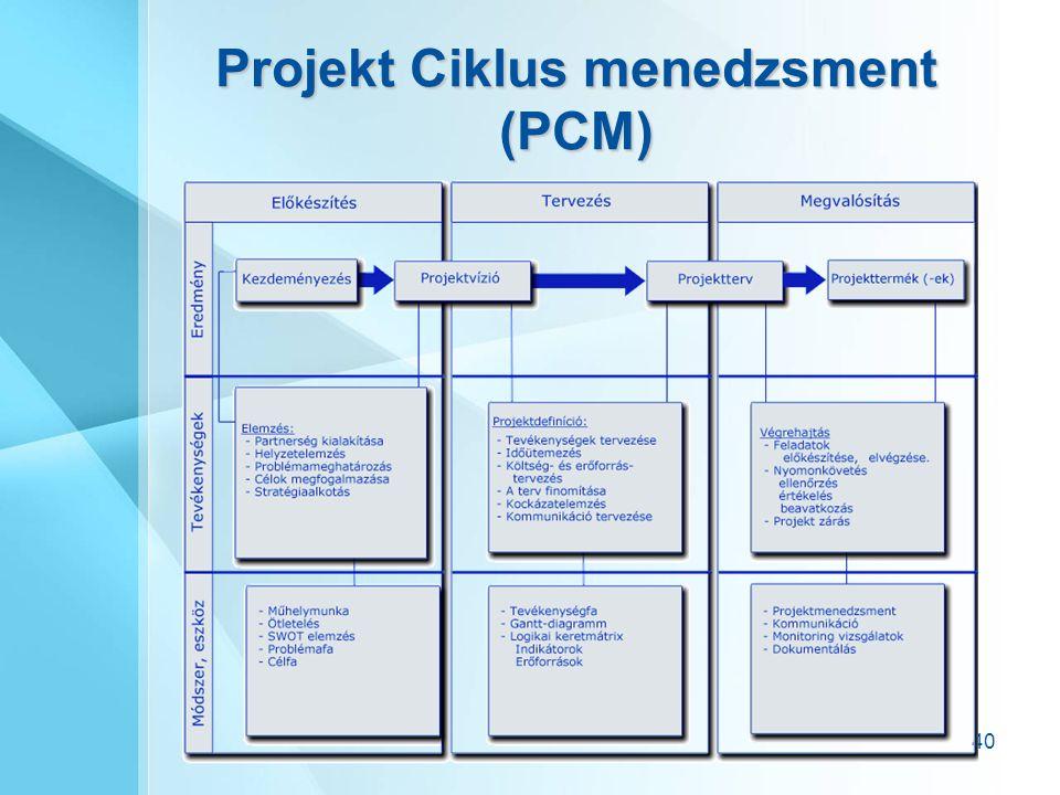 40 Projekt Ciklus menedzsment (PCM)