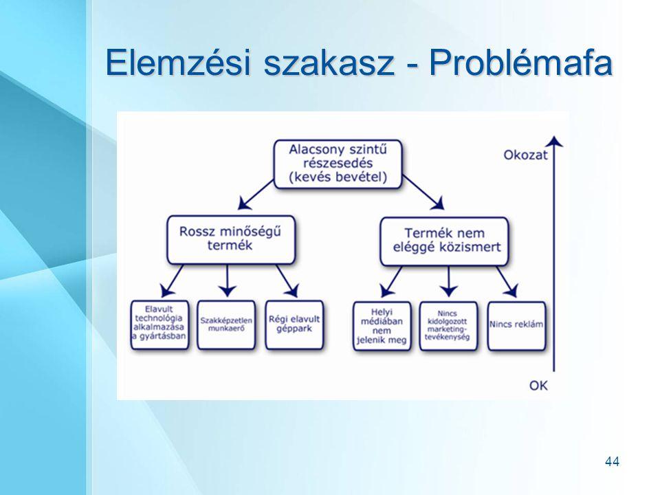 44 Elemzési szakasz - Problémafa