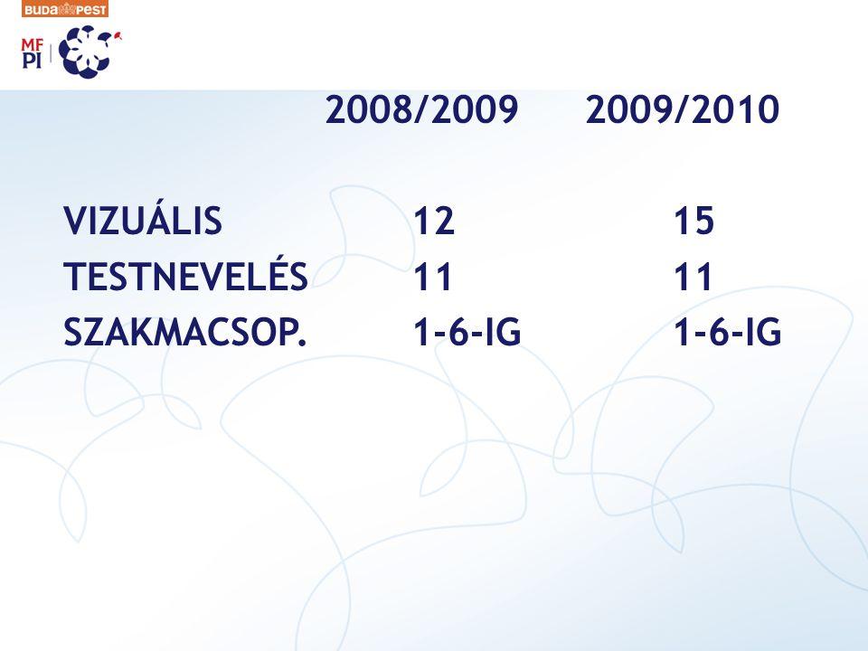 2008/20092009/2010 VIZUÁLIS 1215 TESTNEVELÉS1111 SZAKMACSOP.1-6-IG1-6-IG