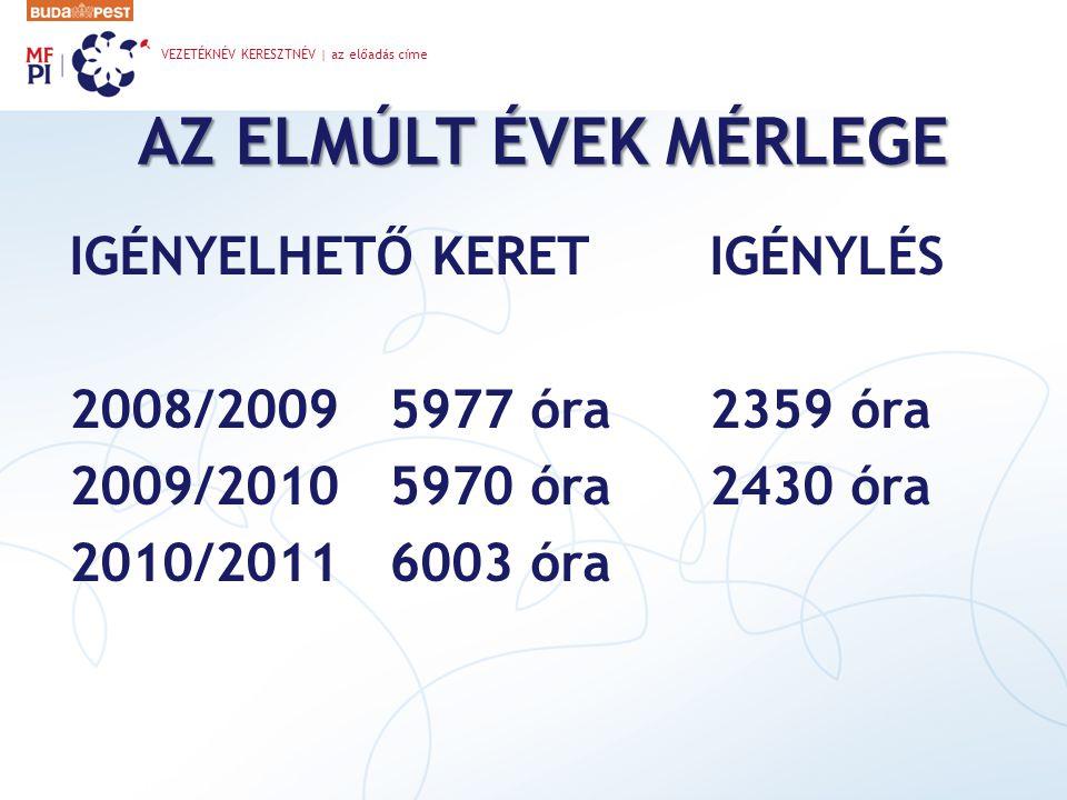 2008/2009 tanév