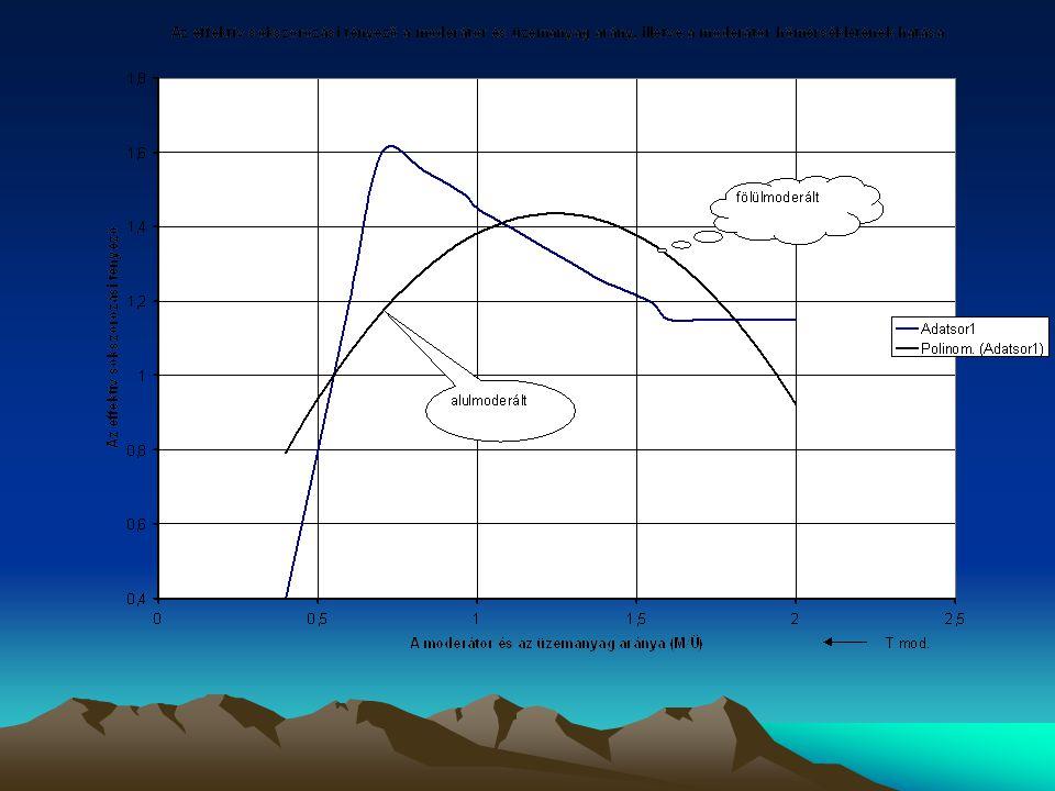 A moderátor és az üzemanyag arányának és a moderátor hőmérsékletének hatása a láncreakcióra Az alulmoderált reaktorok, a biztonságos üzemeltetés A fel