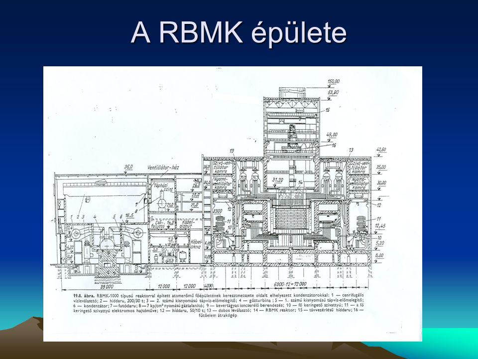Az RBMK 1000 reaktor