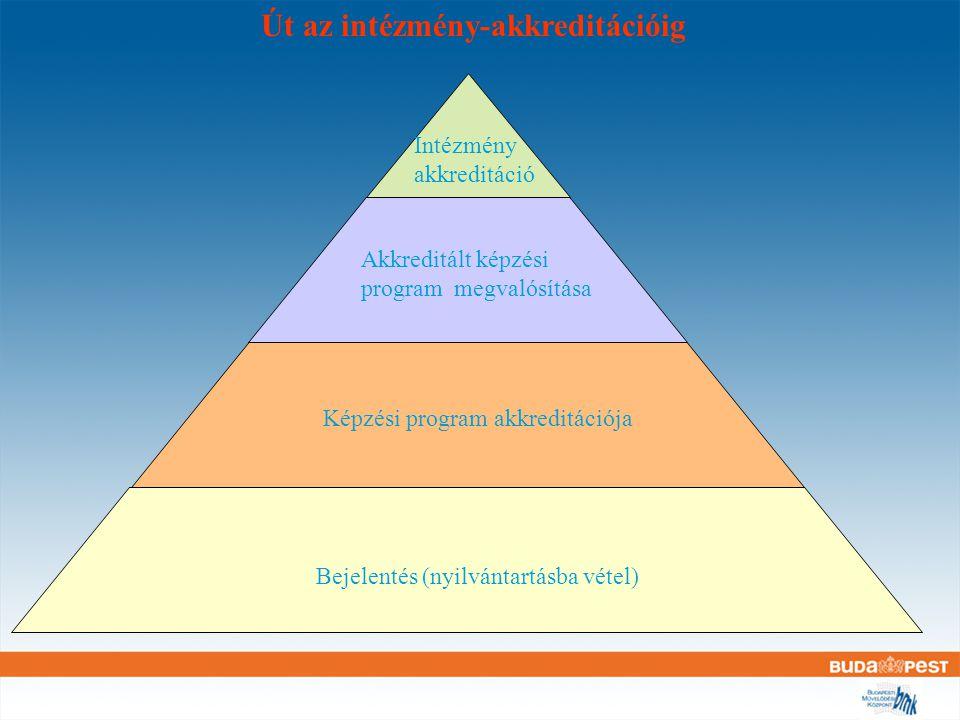 Intézmény-akkreditációs kérelem összeállítása 12.