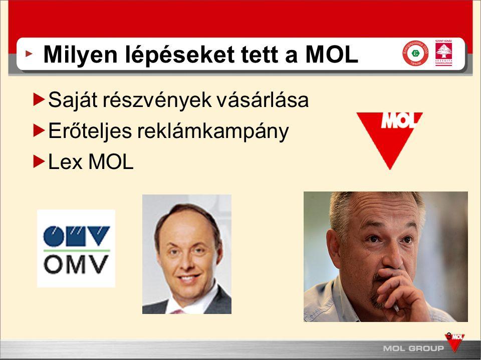 3 Milyen lépéseket tett a MOL  Saját részvények vásárlása  Erőteljes reklámkampány  Lex MOL