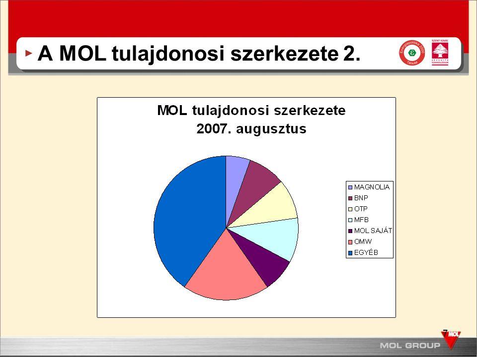 7 A MOL tulajdonosi szerkezete 2.