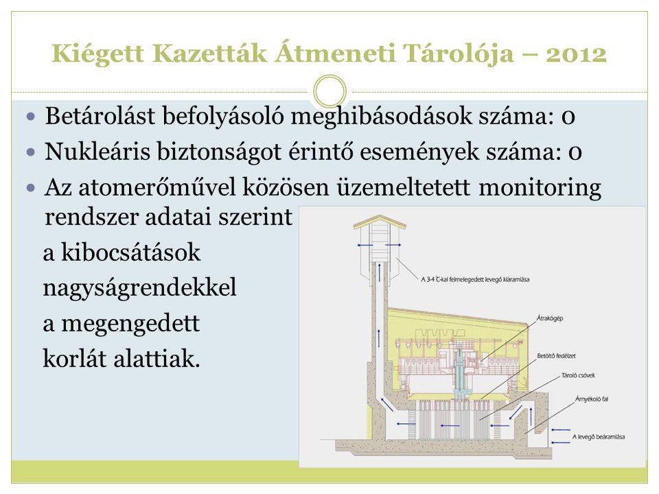 Kiégett Kazetták Átmeneti Tárolója – 2012 Betárolást befolyásoló meghibásodások száma: 0 Nukleáris biztonságot érintő események száma: 0 Az atomerőműv