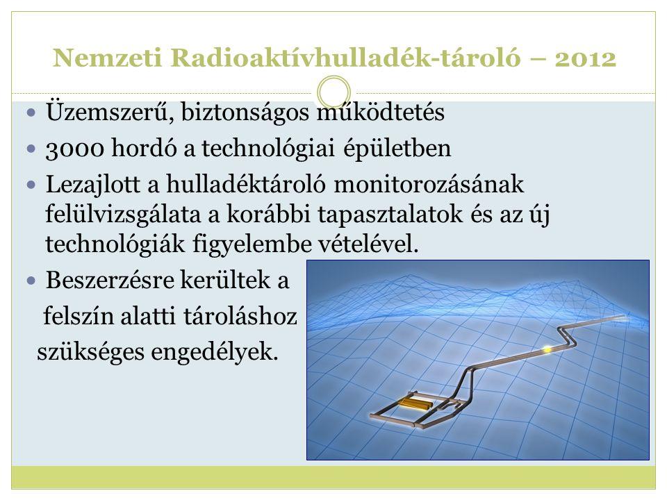 Nemzeti Radioaktívhulladék-tároló – 2012 Üzemszerű, biztonságos működtetés 3000 hordó a technológiai épületben Lezajlott a hulladéktároló monitorozásá