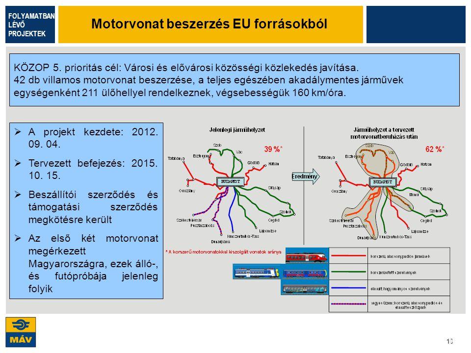 10 KÖZOP 5. prioritás cél: Városi és elővárosi közösségi közlekedés javítása. 42 db villamos motorvonat beszerzése, a teljes egészében akadálymentes j
