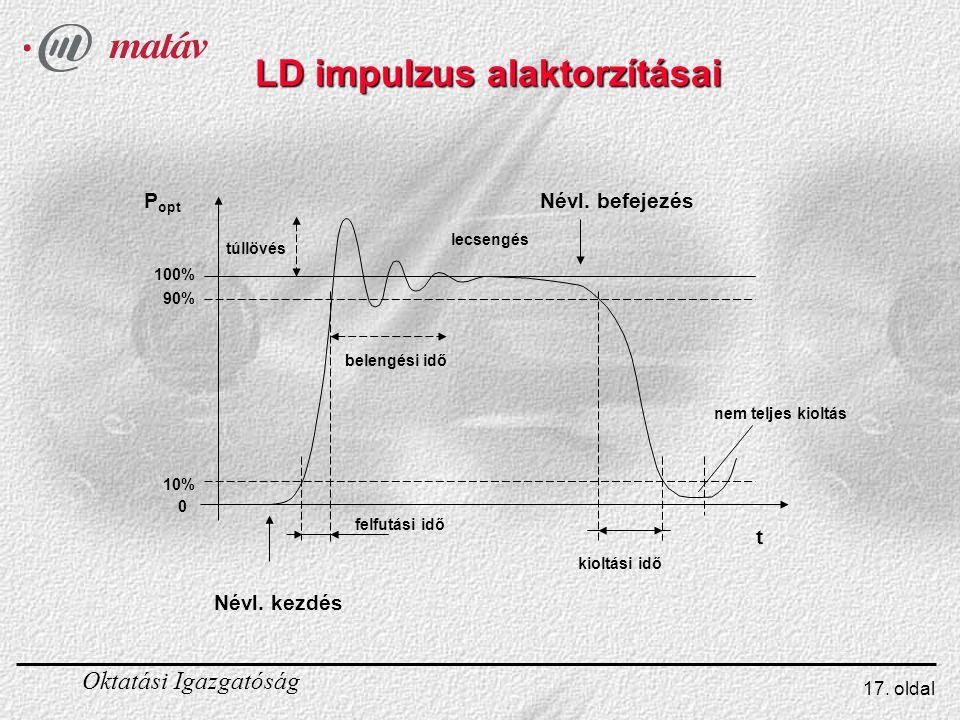 Oktatási Igazgatóság 17.oldal LD impulzus alaktorzításai P opt t 100% 90% 10% 0 Névl.