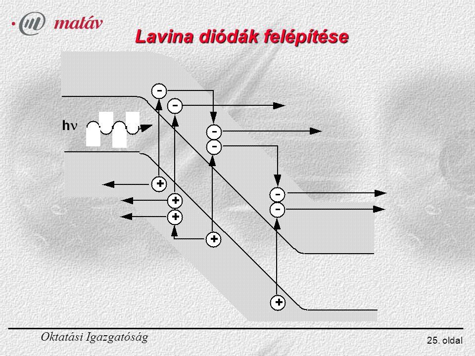 Oktatási Igazgatóság 25. oldal Lavina diódák felépítése